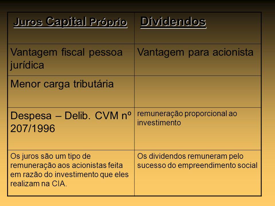 Juros Capital Próprio Dividendos Vantagem fiscal pessoa jurídica Vantagem para acionista Menor carga tributária Despesa – Delib. CVM nº 207/1996 remun