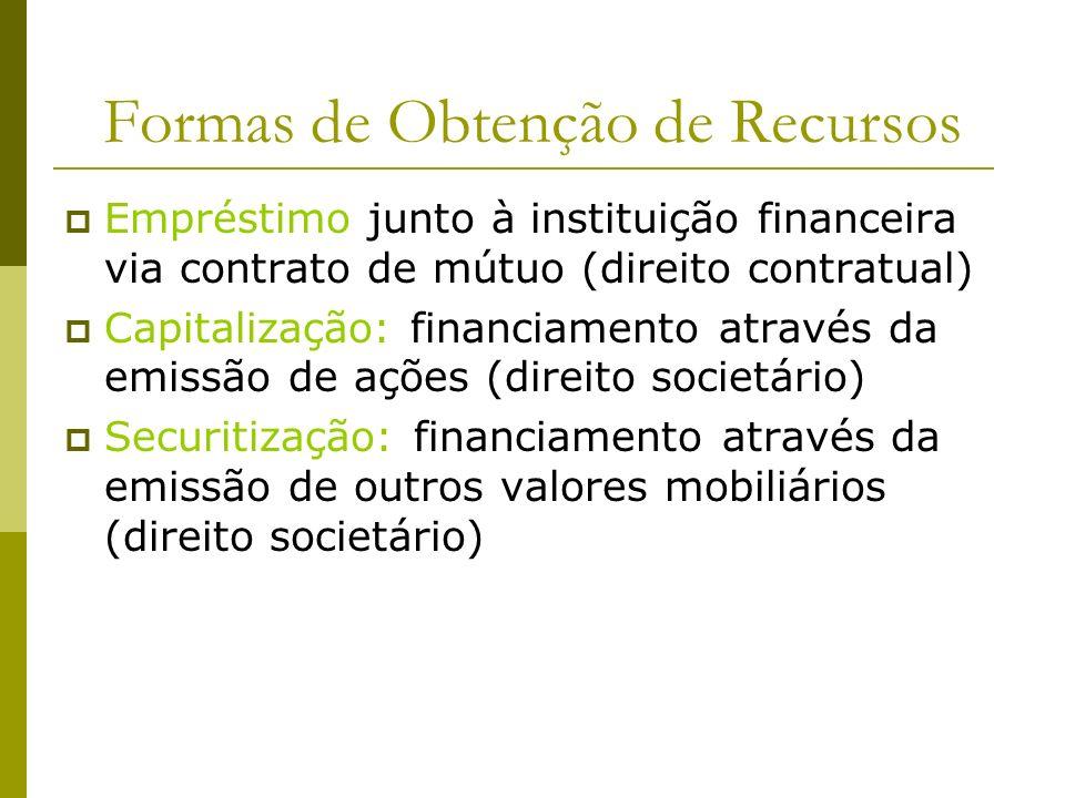 Formas de Obtenção de Recursos Empréstimo junto à instituição financeira via contrato de mútuo (direito contratual) Capitalização: financiamento atrav