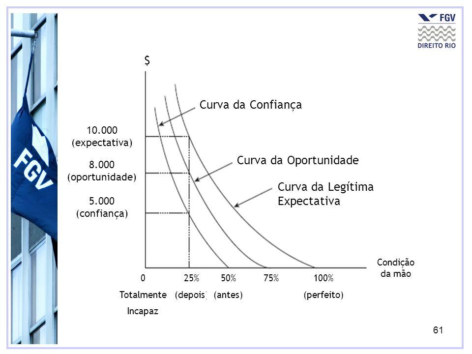 61 Curva da Confiança Curva da Oportunidade Curva da Legítima Expectativa 10.000 (expectativa) 8.000 (oportunidade) 5.000 (confiança) 25% (depois) 50% (antes) 75%100% (perfeito) 0 Totalmente Incapaz Condição da mão $