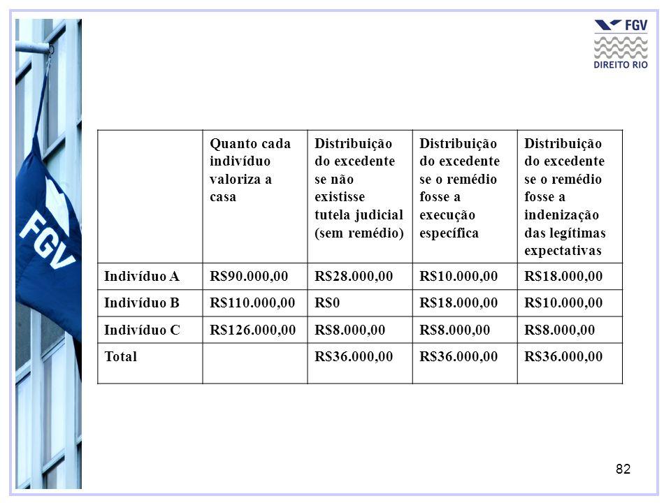 82 Quanto cada indivíduo valoriza a casa Distribuição do excedente se não existisse tutela judicial (sem remédio) Distribuição do excedente se o remédio fosse a execução específica Distribuição do excedente se o remédio fosse a indenização das legítimas expectativas Indivíduo AR$90.000,00R$28.000,00R$10.000,00R$18.000,00 Indivíduo BR$110.000,00R$0R$18.000,00R$10.000,00 Indivíduo CR$126.000,00R$8.000,00 TotalR$36.000,00