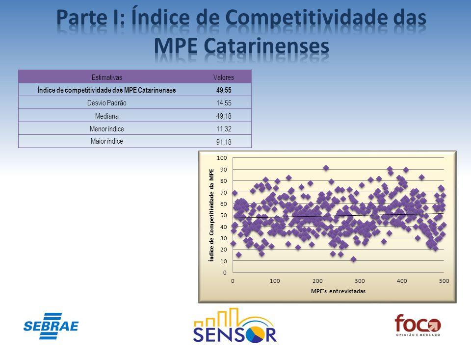 EstimativasValores Índice de competitividade das MPE Catarinenses49,55 Desvio Padrão14,55 Mediana49,18 Menor índice11,32 Maior índice 91,18