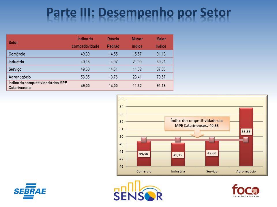 Índice de competitividade das MPE Catarinenses: 49,55 Setor Índice de competitividade Desvio Padrão Menor índice Maior índice Comércio 49,3914,5515,57