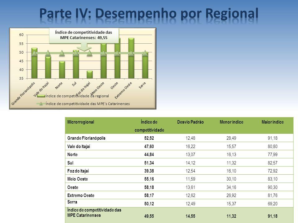 Índice de competitividade das MPE Catarinenses: 49,55 Microrregional Índice de competitividade Desvio PadrãoMenor índiceMaior índice Grande Florianópo