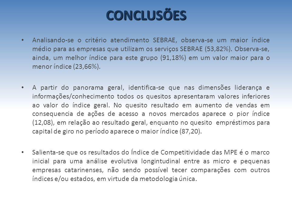 Analisando-se o critério atendimento SEBRAE, observa-se um maior índice médio para as empresas que utilizam os serviços SEBRAE (53,82%). Observa-se, a