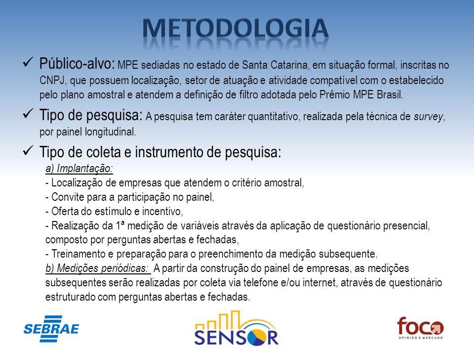 Público-alvo: MPE sediadas no estado de Santa Catarina, em situação formal, inscritas no CNPJ, que possuem localização, setor de atuação e atividade c