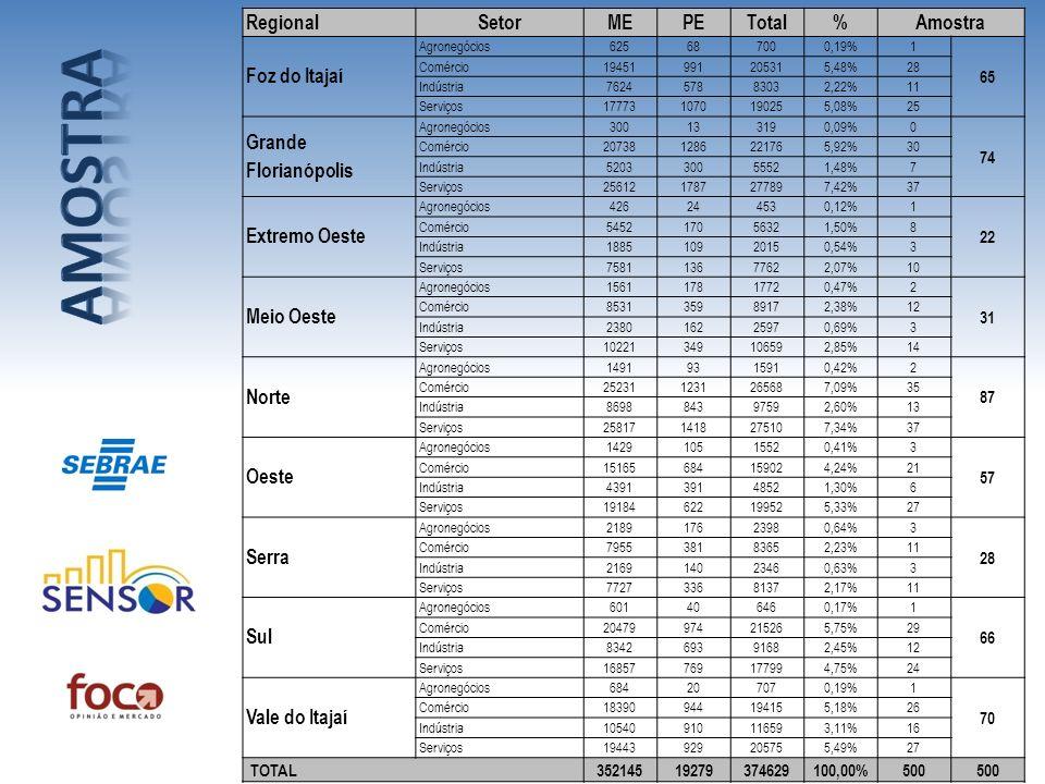 RegionalSetorMEPETotal%Amostra Foz do Itajaí Agronegócios625687000,19%1 65 Comércio19451991205315,48%28 Indústria762457883032,22%11 Serviços1777310701