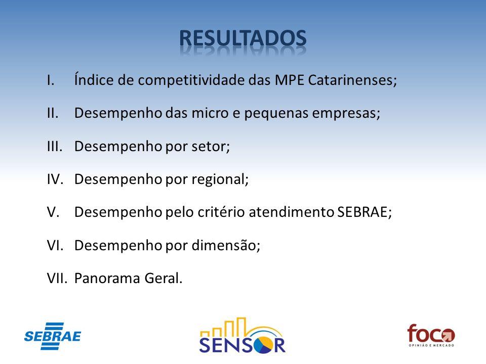 I.Índice de competitividade das MPE Catarinenses; II.Desempenho das micro e pequenas empresas; III.Desempenho por setor; IV.Desempenho por regional; V