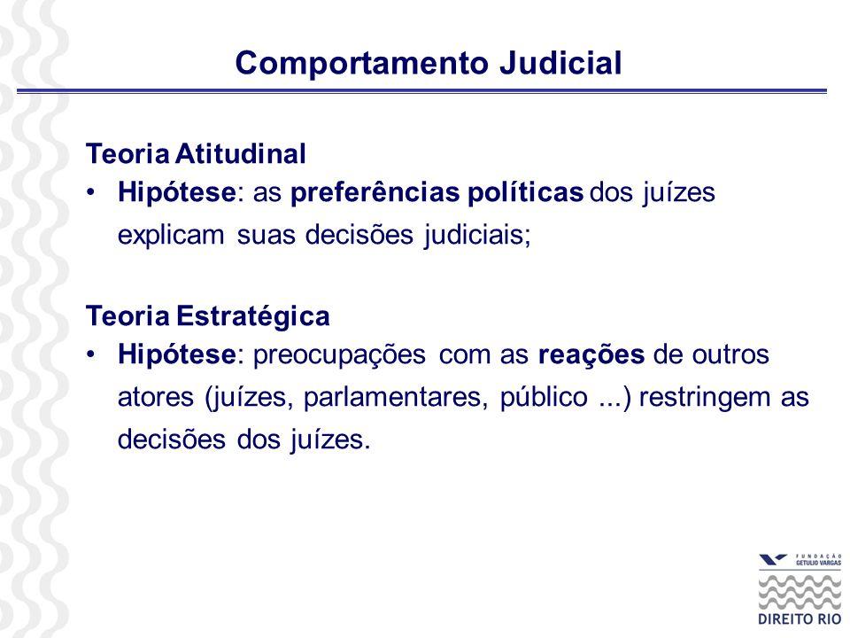 Comportamento Judicial Teoria Atitudinal Hipótese: as preferências políticas dos juízes explicam suas decisões judiciais; Teoria Estratégica Hipótese: