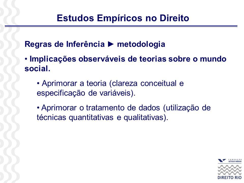 Estudos Empíricos no Direito Regras de Inferência metodologia Implicações observáveis de teorias sobre o mundo social. Aprimorar a teoria (clareza con