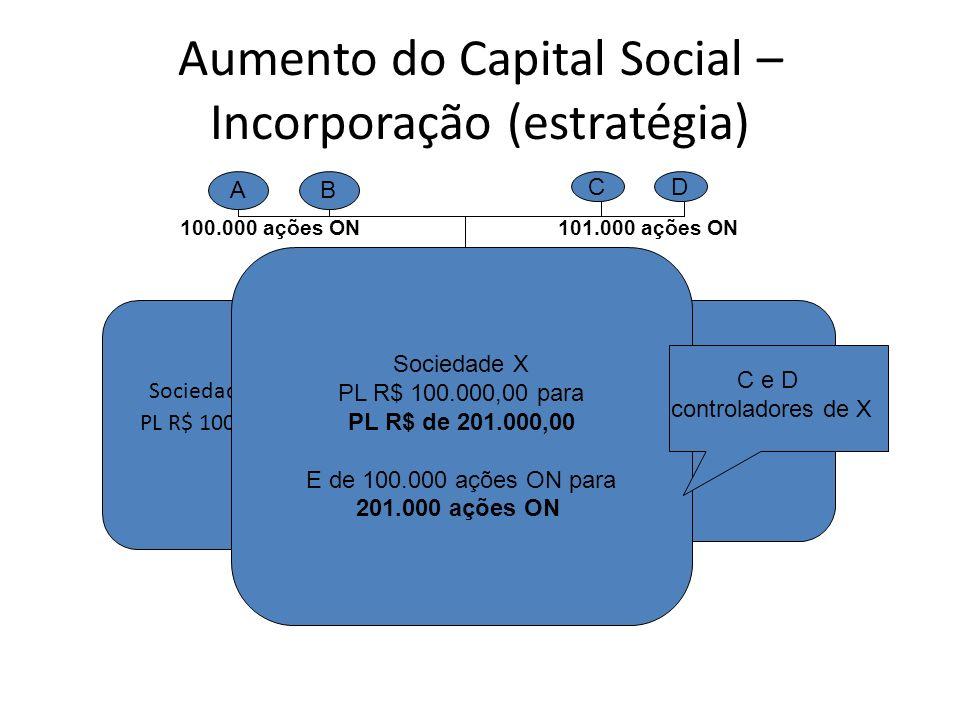 Aumento do Capital Social – Incorporação (estratégia) Sociedade X PL R$ 100.000 PL R$ 101.000 Sociedade Y Sociedade X PL R$ 100.000,00 para PL R$ de 2