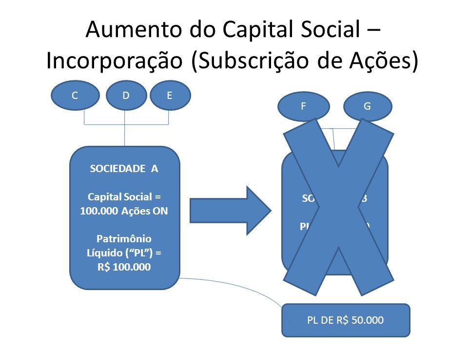 Aumento do Capital Social – Incorporação (Subscrição de Ações) SOCIEDADE B PL = R$ 50.000 SOCIEDADE A Capital Social = 100.000 Ações ON Patrimônio Líq