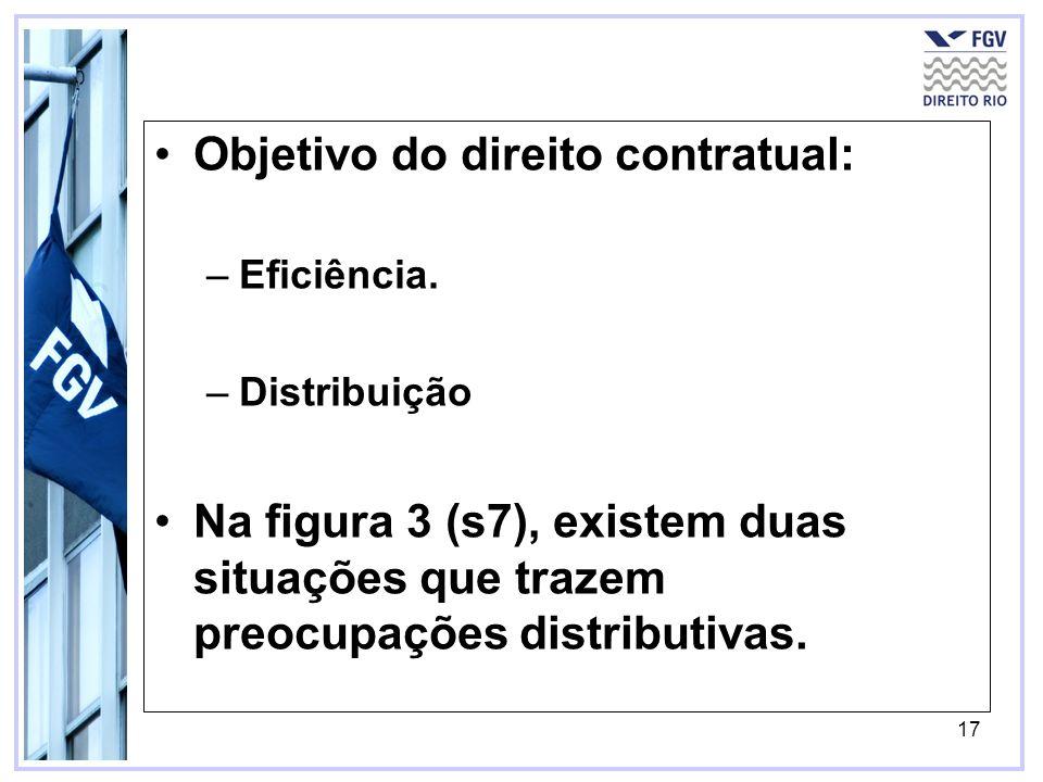 17 Objetivo do direito contratual: –Eficiência.