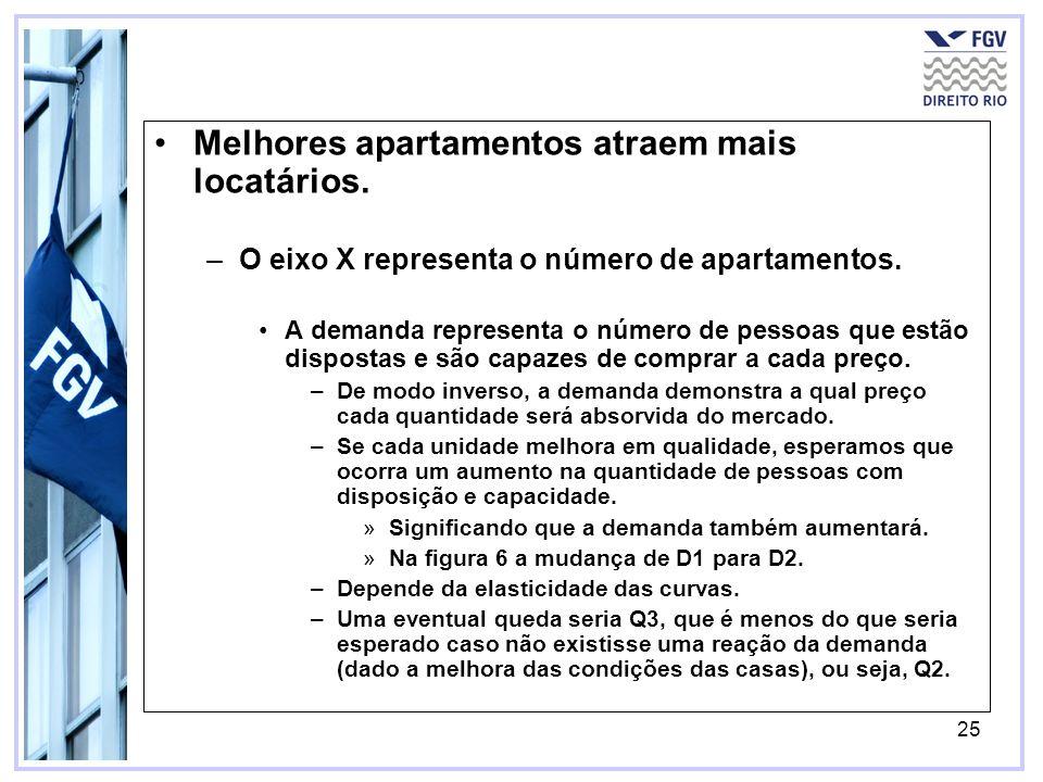 25 Melhores apartamentos atraem mais locatários.–O eixo X representa o número de apartamentos.