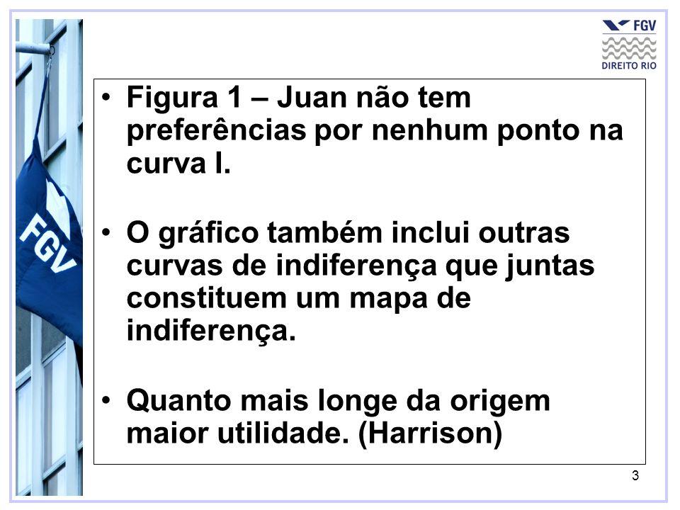3 Figura 1 – Juan não tem preferências por nenhum ponto na curva I.