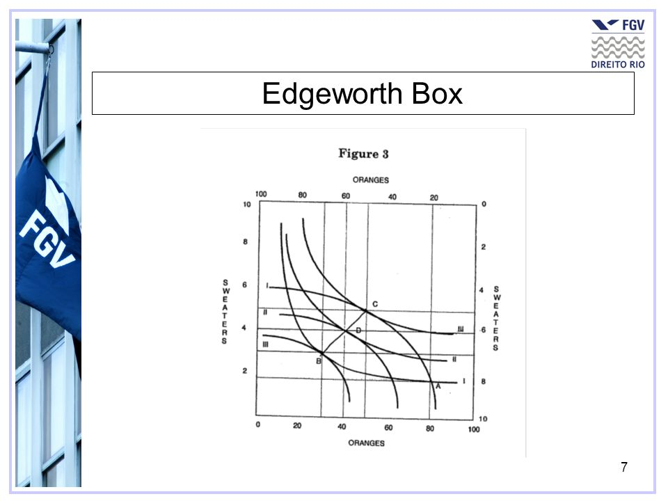 7 Edgeworth Box