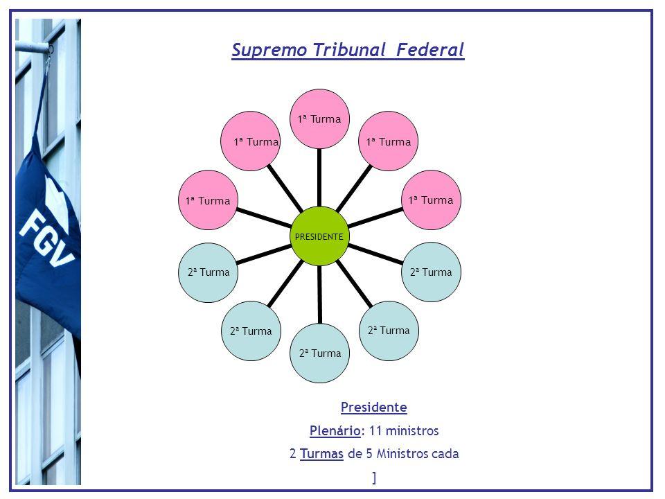 Supremo Tribunal Federal PRESIDENTE 1ª Turma 2ª Turma 1ª Turma Presidente Plenário: 11 ministros 2 Turmas de 5 Ministros cada ] 1ª Turma
