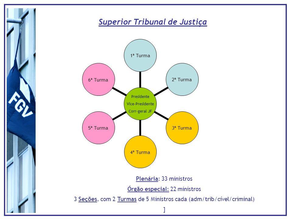 Superior Tribunal de Justiça Presidente Vice- Presidente Corr-geral JF 1ª Turma 2ª Turma 3ª Turma 4ª Turma 5ª Turma 6ª Turma Plenária: 33 ministros Ór