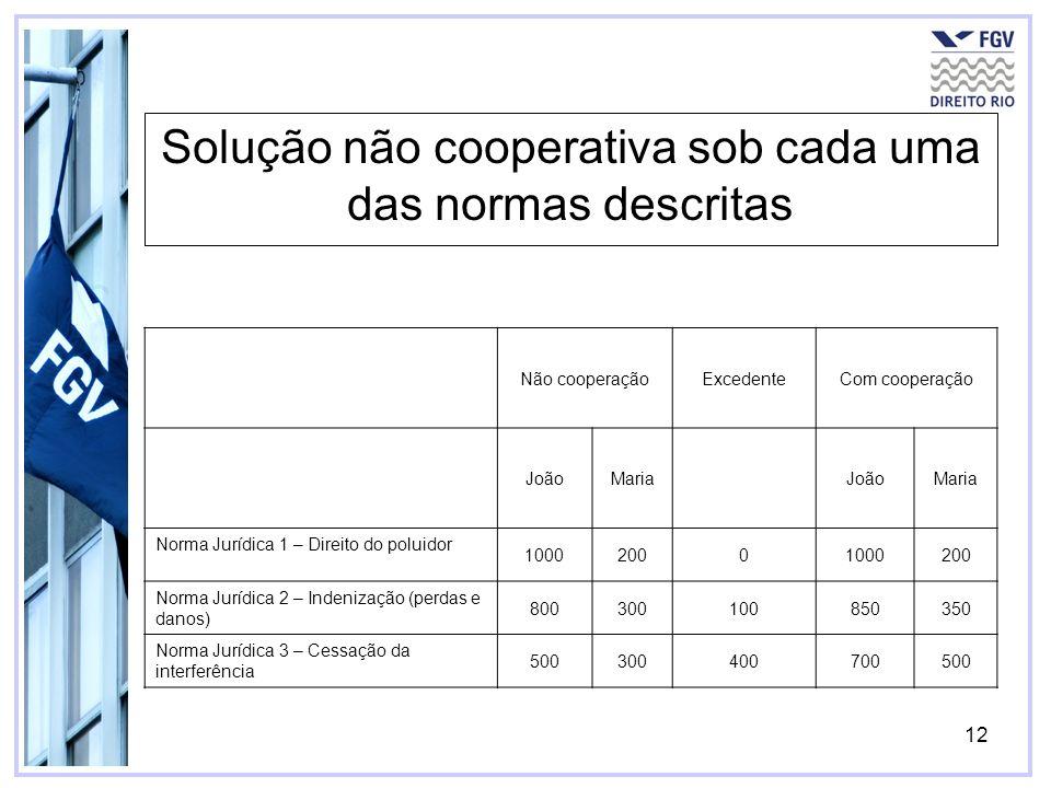 12 Não cooperaçãoExcedenteCom cooperação JoãoMariaJoãoMaria Norma Jurídica 1 – Direito do poluidor 100020001000200 Norma Jurídica 2 – Indenização (per