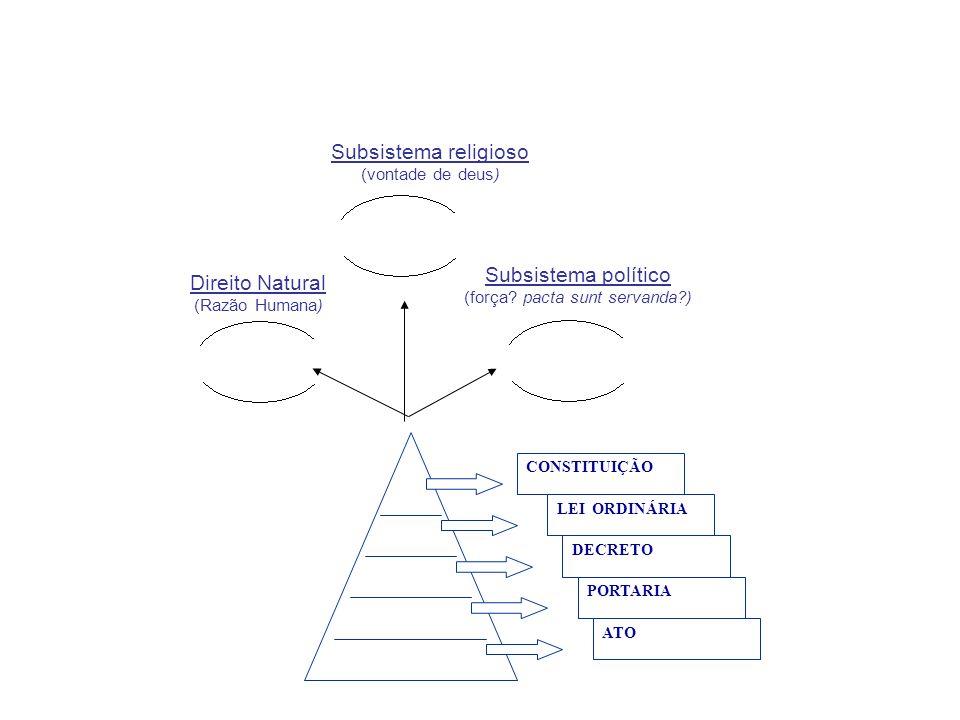 CONSTITUIÇÃO LEI ORDINÁRIA DECRETO PORTARIA ATO Subsistema político (força? pacta sunt servanda?) Direito Natural (Razão Humana) Subsistema religioso