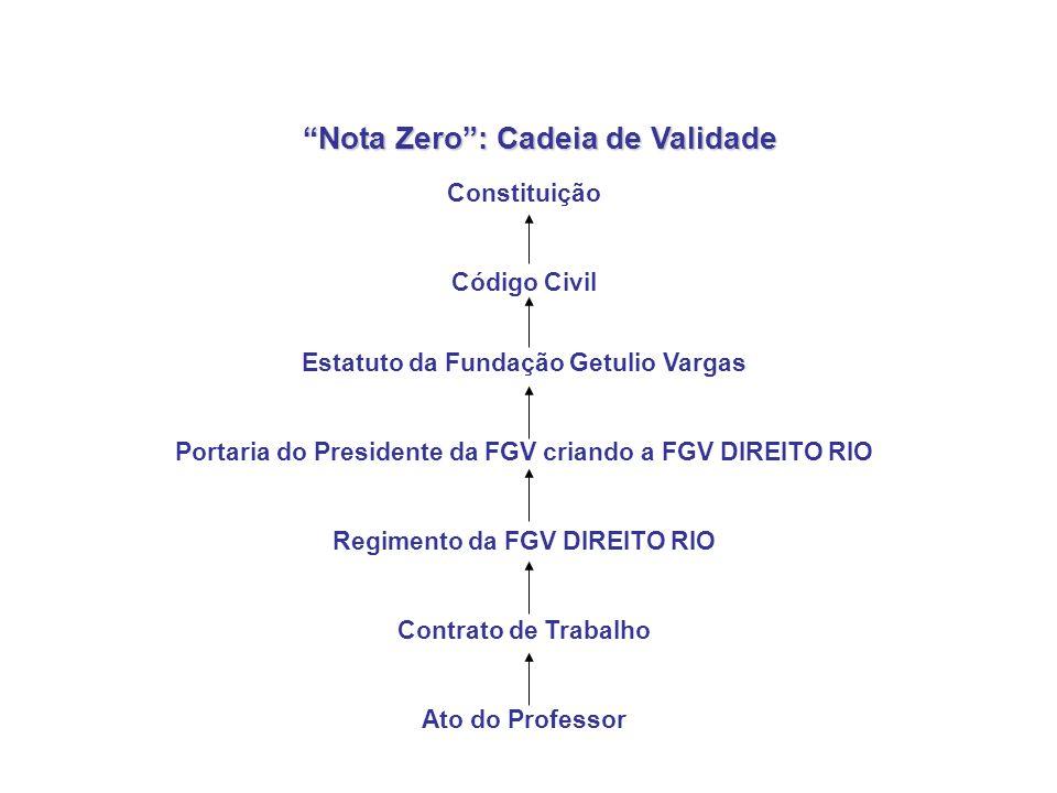 Nota Zero: Cadeia de Validade Constituição Código Civil Estatuto da Fundação Getulio Vargas Portaria do Presidente da FGV criando a FGV DIREITO RIO Re