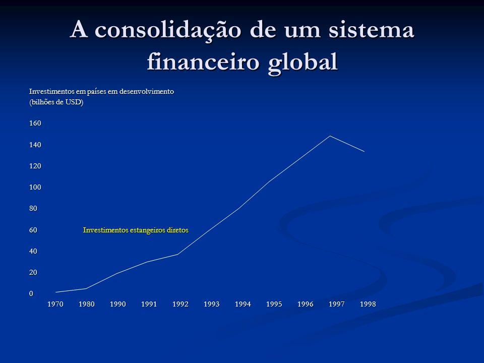 A consolidação de um sistema financeiro global Investimentos em países em desenvolvimento (bilhões de USD) 16014012010080 60 Investimentos estangeiros diretos 40200 1970 1980 1990 1991 1992 1993 1994 1995 1996 1997 1998