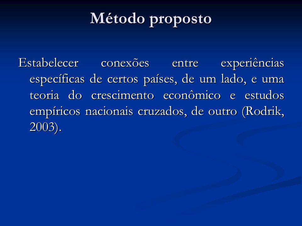 Método proposto Estabelecer conexões entre experiências específicas de certos países, de um lado, e uma teoria do crescimento econômico e estudos empíricos nacionais cruzados, de outro (Rodrik, 2003).