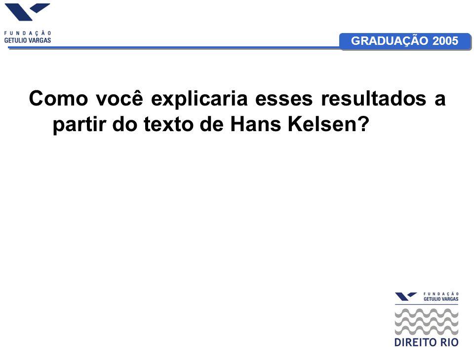 GRADUAÇÃO 2005 Como você explicaria esses resultados a partir do texto de Hans Kelsen?