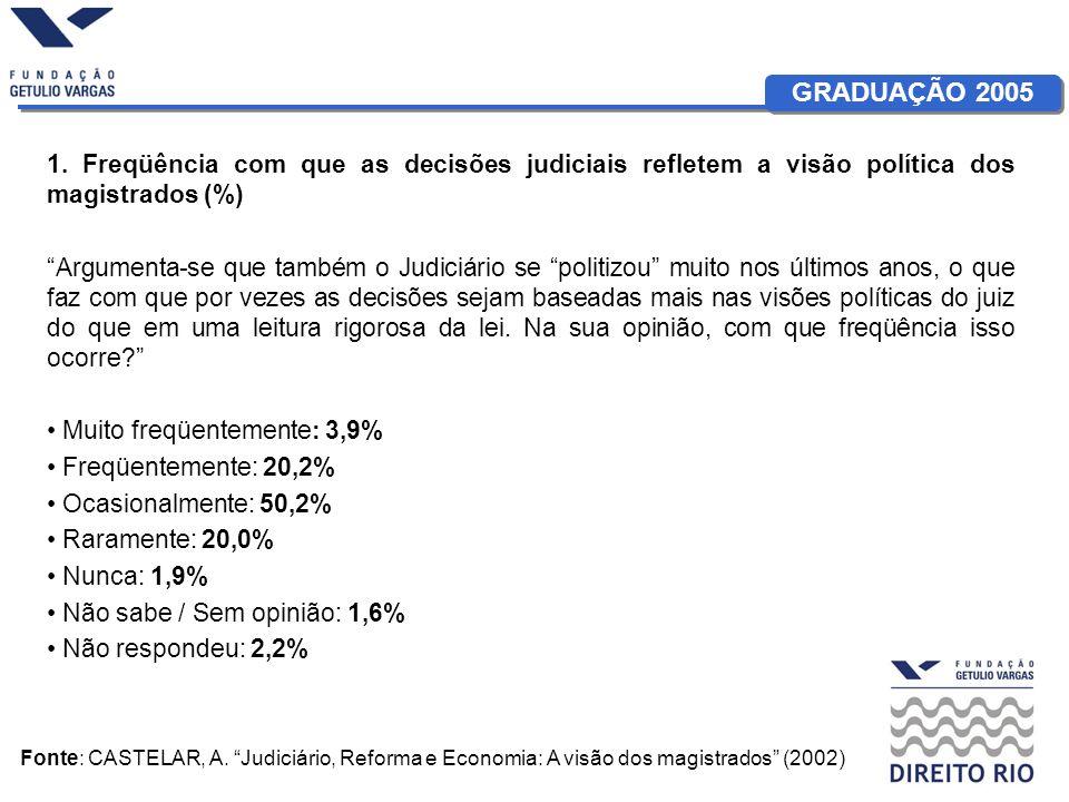 GRADUAÇÃO 2005 1. Freqüência com que as decisões judiciais refletem a visão política dos magistrados (%) Argumenta-se que também o Judiciário se polit