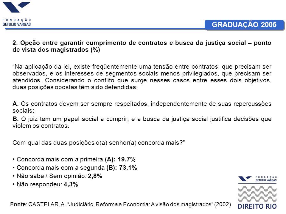 GRADUAÇÃO 2005 2. Opção entre garantir cumprimento de contratos e busca da justiça social – ponto de vista dos magistrados (%) Na aplicação da lei, ex