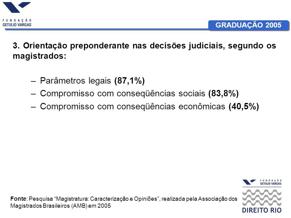 GRADUAÇÃO 2005 3. Orientação preponderante nas decisões judiciais, segundo os magistrados: –Parâmetros legais (87,1%) –Compromisso com conseqüências s