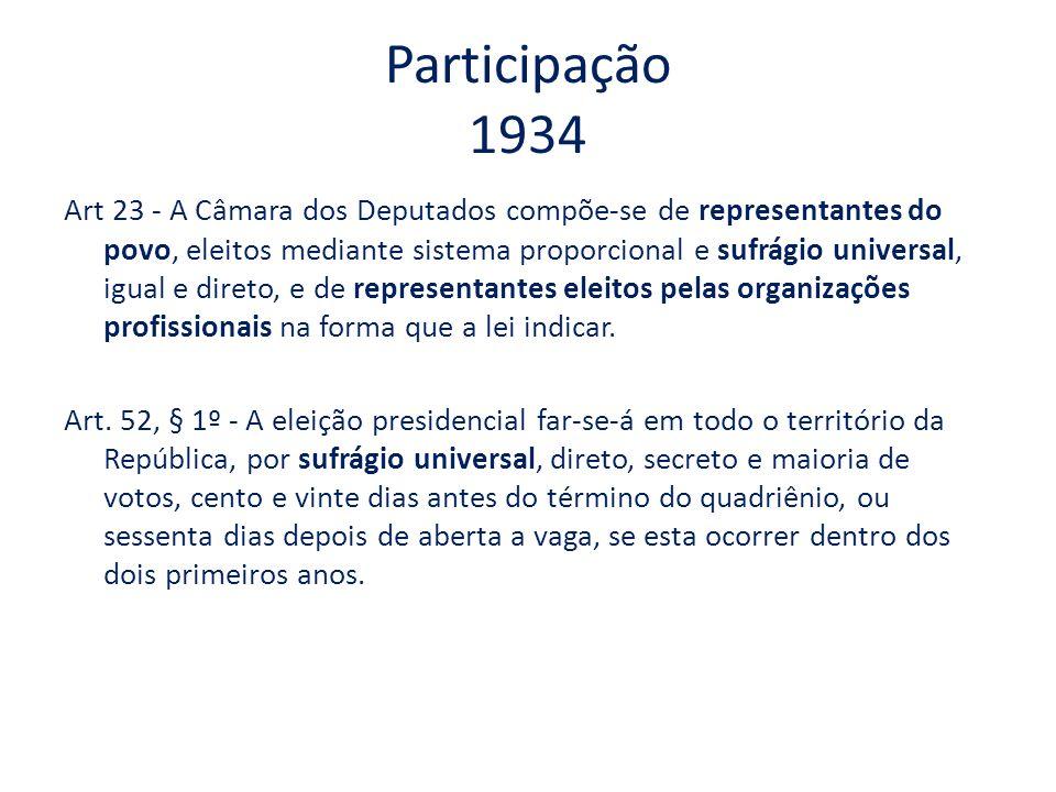 Participação 1934 Art 23 - A Câmara dos Deputados compõe-se de representantes do povo, eleitos mediante sistema proporcional e sufrágio universal, igu