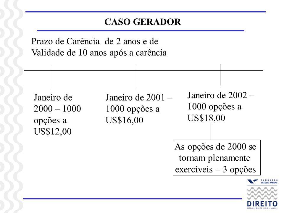 CASO GERADOR Janeiro de 2001 – 1000 opções a US$16,00 Janeiro de 2000 – 1000 opções a US$12,00 Janeiro de 2002 – 1000 opções a US$18,00 Prazo de Carên