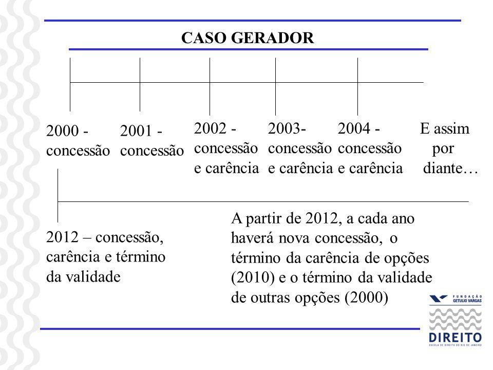 CASO GERADOR 2000 - concessão 2001 - concessão 2002 - concessão e carência 2003- concessão e carência 2004 - concessão e carência E assim por diante…