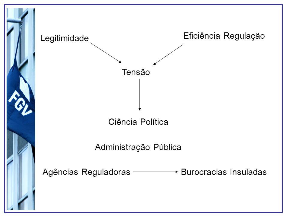 Legitimidade Eficiência Regulação Tensão Ciência Política Administração Pública Agências ReguladorasBurocracias Insuladas