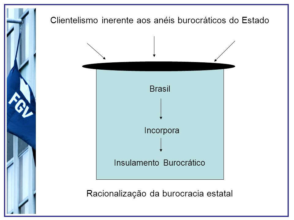 Brasil Insulamento Burocrático Incorpora Racionalização da burocracia estatal Clientelismo inerente aos anéis burocráticos do Estado