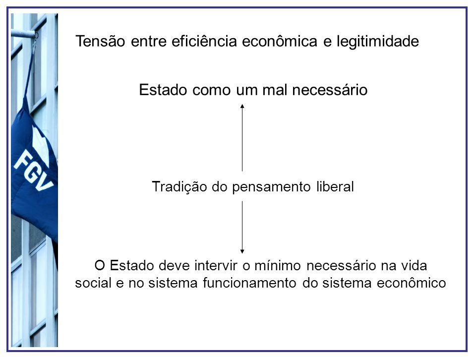 Tensão entre eficiência econômica e legitimidade Estado como um mal necessário O Estado deve intervir o mínimo necessário na vida social e no sistema