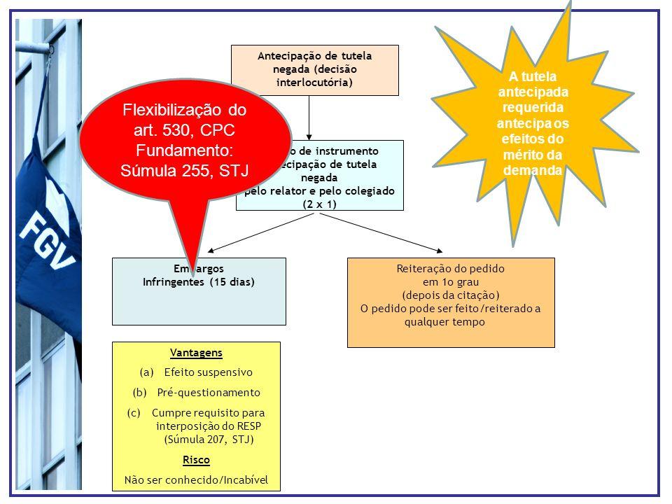 Antecipação de tutela negada (decisão interlocutória) Agravo de instrumento Antecipação de tutela negada pelo relator e pelo colegiado (2 x 1) Embargos Infringentes (15 dias) Reiteração do pedido em 1o grau (depois da citação) O pedido pode ser feito/reiterado a qualquer tempo Vantagens (a)Efeito suspensivo (b)Pré-questionamento (c)Cumpre requisito para interposição do RESP (Súmula 207, STJ) Risco Não ser conhecido/Incabível Flexibilização do art.