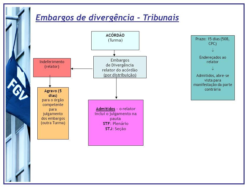 Embargos de Divergência relator do acórdão (por distribuição) ACÓRDÃO (Turma) Indeferimento (relator) Agravo (5 dias) para o órgão competente para jul