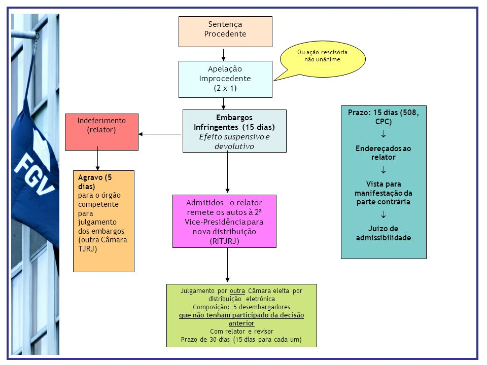 Sentença Procedente Embargos Infringentes (15 dias) Efeito suspensivo e devolutivo Apelação Improcedente (2 x 1) Indeferimento (relator) Agravo (5 dia