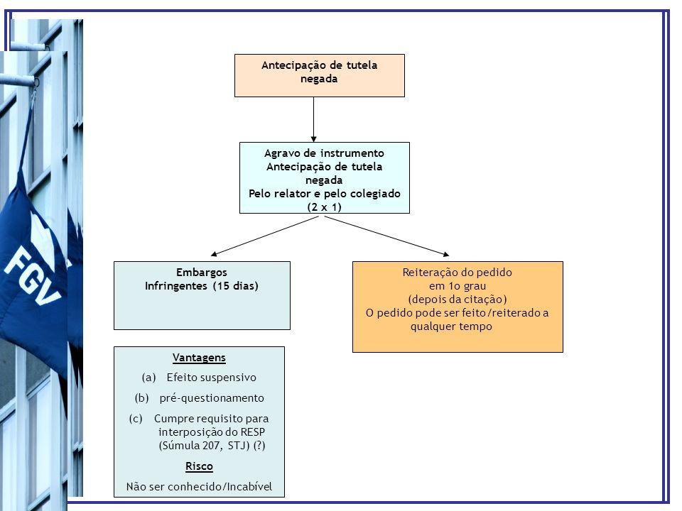 Antecipação de tutela negada Agravo de instrumento Antecipação de tutela negada Pelo relator e pelo colegiado (2 x 1) Embargos Infringentes (15 dias)