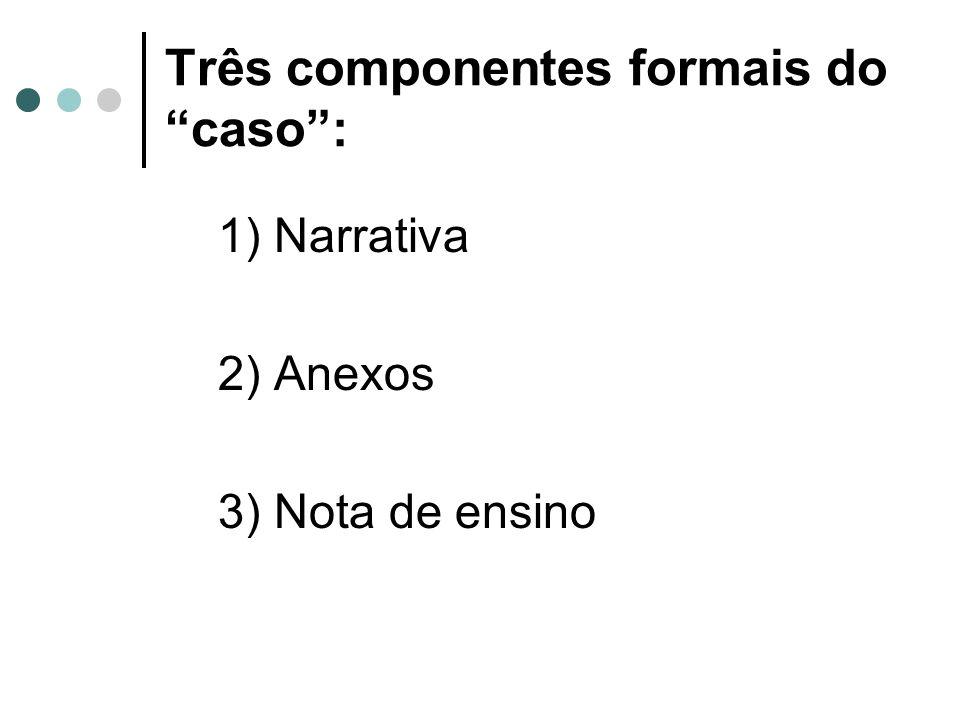 Três componentes formais do caso: 1) Narrativa 2) Anexos 3) Nota de ensino