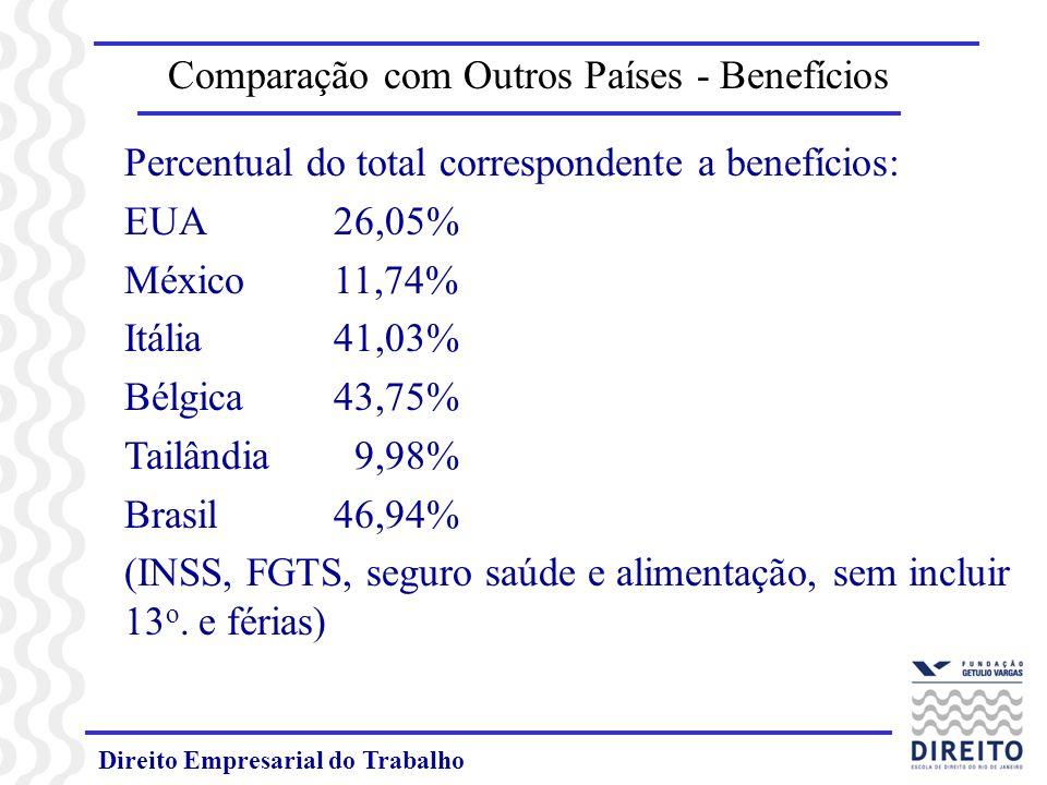 Direito Empresarial do Trabalho Comparação com Outros Países - Benefícios Percentual do total correspondente a benefícios: EUA 26,05% México11,74% Itá