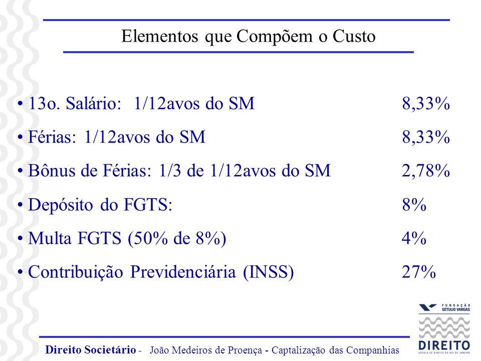 Direito Societário - João Medeiros de Proença - Captalização das Companhias Elementos que Compõem o Custo 13o. Salário: 1/12avos do SM 8,33% Férias: 1