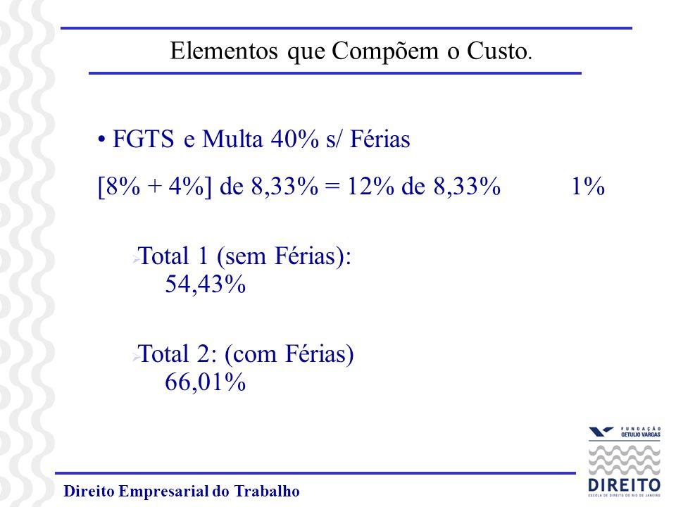 Direito Empresarial do Trabalho Elementos que Compõem o Custo. FGTS e Multa 40% s/ Férias [8% + 4%] de 8,33% = 12% de 8,33% 1% Total 1 (sem Férias): 5