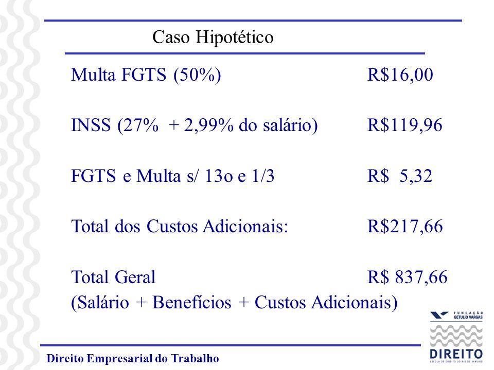Direito Empresarial do Trabalho Caso Hipotético Multa FGTS (50%) R$16,00 INSS (27% + 2,99% do salário) R$119,96 FGTS e Multa s/ 13o e 1/3R$ 5,32 Total