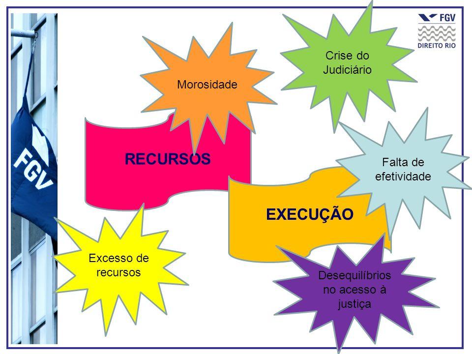 RECURSOS EXECUÇÃO Morosidade Excesso de recursos Falta de efetividade Crise do Judiciário Desequilíbrios no acesso à justiça