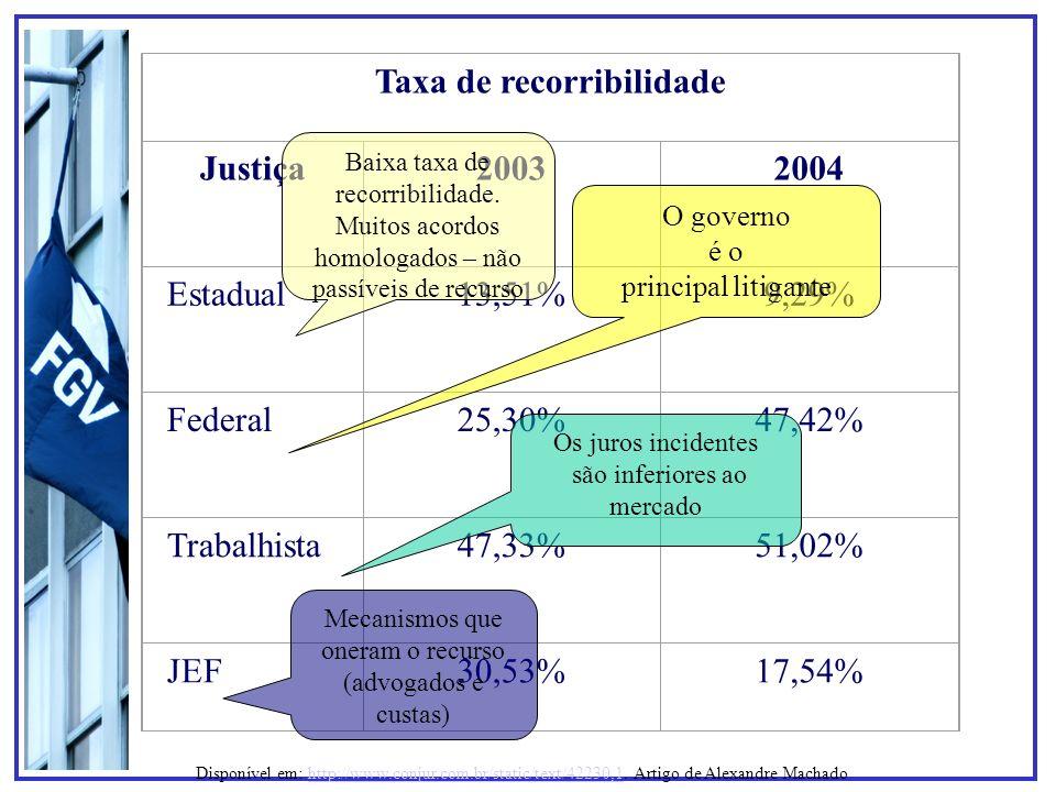Taxa de recorribilidade Justiça20032004 Estadual13,51%9,29% Federal25,30%47,42% Trabalhista47,33%51,02% JEF30,53%17,54% Baixa taxa de recorribilidade.