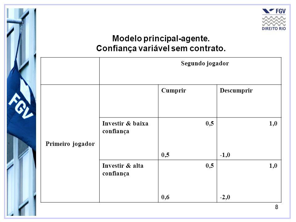 8 Modelo principal-agente. Confiança variável sem contrato. Segundo jogador Primeiro jogador CumprirDescumprir Investir & baixa confiança 0,5 1,0 -1,0