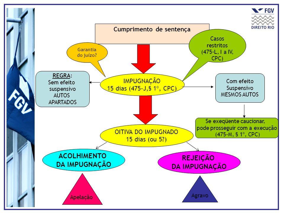 Cumprimento de sentença Casos restritos (475-L, I a IV, CPC) REGRA: Sem efeito suspensivo AUTOS APARTADOS Com efeito Suspensivo MESMOS AUTOS Garantia