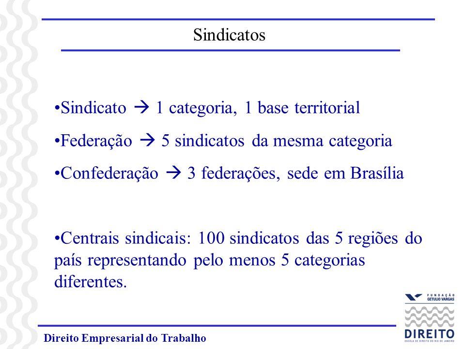 Direito Empresarial do Trabalho Sindicato 1 categoria, 1 base territorial Federação 5 sindicatos da mesma categoria Confederação 3 federações, sede em